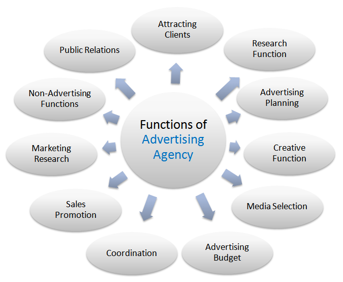 Advertising agency in india delhi bangalore hyderabad for Advertising agency uk
