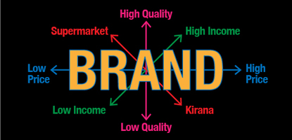 case study on brand extension in india Doing so can be enormously profitable, but it can be dangerous, too: in the worst case, an ill-conceived brand extension may seriously damage the original product and preclude the establishment of another brand with its unique associations and growth potential.